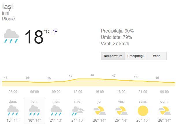 Prognoza meteo pentru IașI, 10 septembrie, va aduce 18 grade celsius.