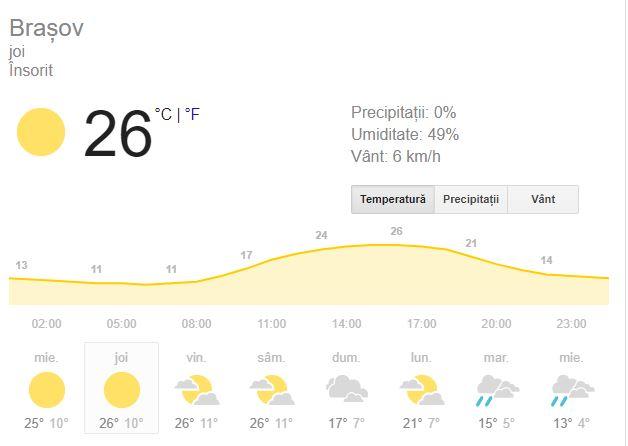Prognoza meteo pentru ziua de joi 20 septembrie este una favorabila la munte