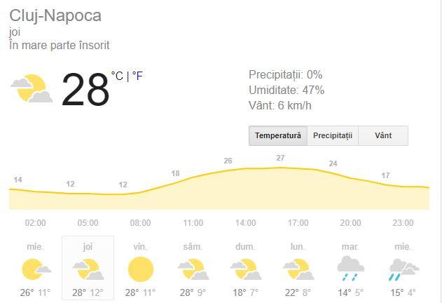Prognoza meteo pentru ziua de joi, 20 septembrie, este favorabila pentru cei din Cluj