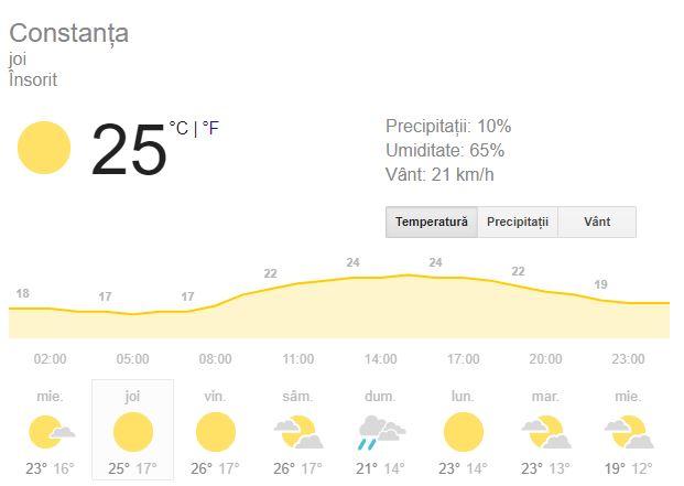prognoza meteo pentru ziua de joi 20 septembrie se anunta favorabila
