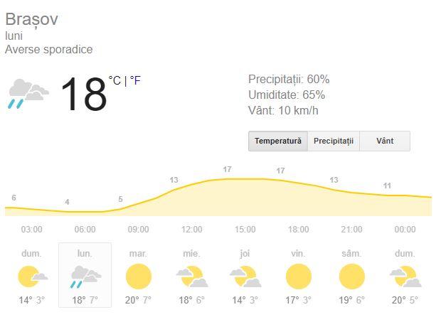 Prognoza meteo pentru ziua de duminică, 1 octomrbie, este una care are în prim-plan toamna