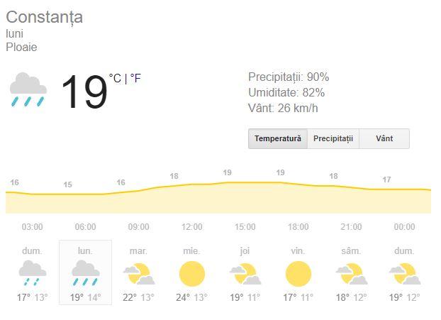 Prognoza meteo pentru ziua de luni 1 octombrie este una care are în plin plan ploi