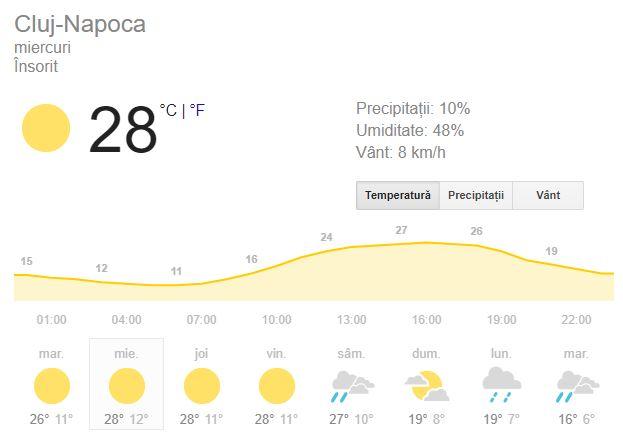 Prognoza meteo pentru ziua de marti 19 septembrie este una favorabila pentru clujeni