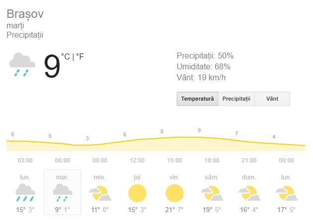Prognoza meteo pentru ziua de marti, 25 septembrie, se anuntă una plina de ploi