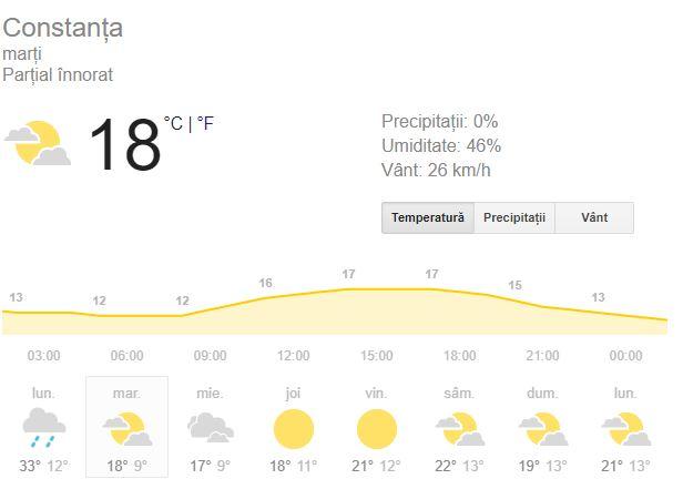 Prognoza meteo pentru ziua de marti, 25 septembrie, aduce constanțenilor 9 grade Celsius spre seara