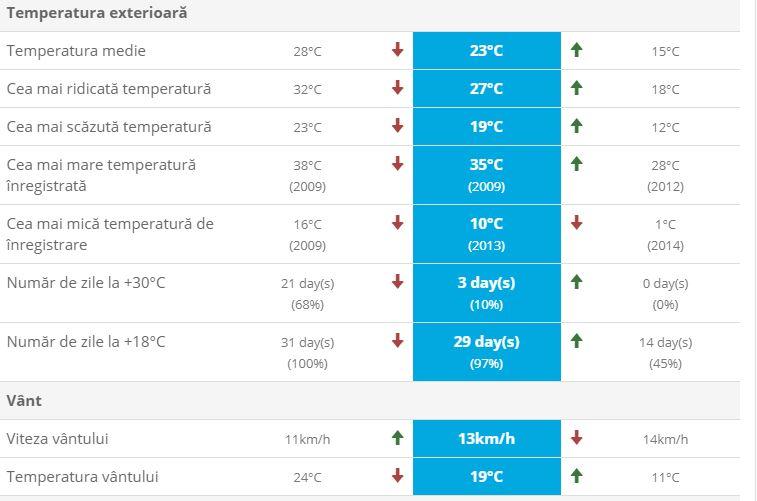 Vremea în București marți 18 septembrie