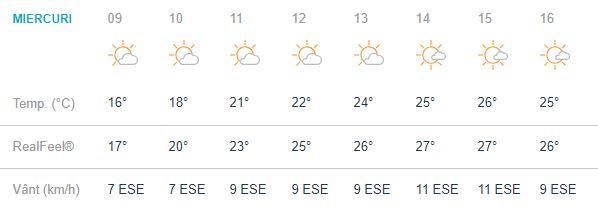 Vremea din București se anunță favorabilă pentru cei aflati în Capitală