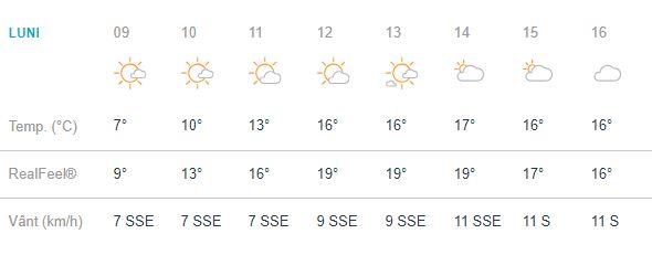 Vremea în București pentru ziua de luni, 1 octombrie, aduce în scenă toamna în toata frumusetea ei