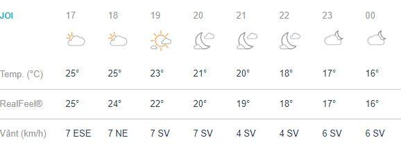 Brașovenii vor avea parte de 24 de grade Celsius pe timpul zilei.