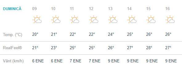 vremea in bcuuresti duminica 16 septembrie