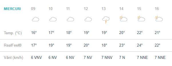 Prognoza meteo la munte se anunță în concordanță cu anotimpul.