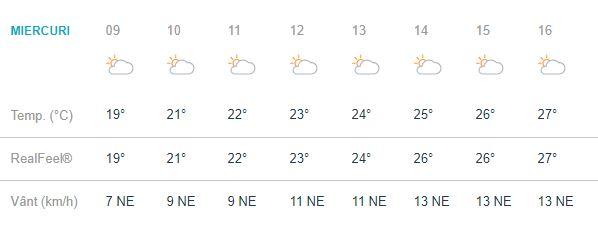 Prognoza meteo în Iași se anunșă blândă. Moldovenii vor avea parte de 27 de grade Celsius, anuțându-se un pic mai frig față de zilele anterioare.