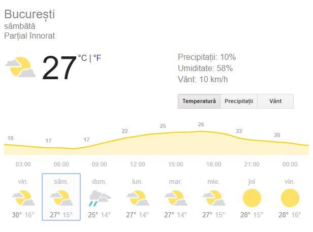 Prognoza meteo Bucuresti 10 septembrie 2018.