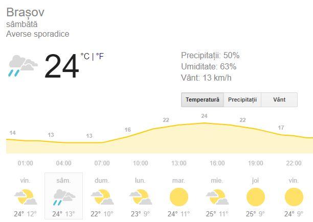 Prognoza meteo din ziua de sambata 15 septembrie aduce ploi la munte.
