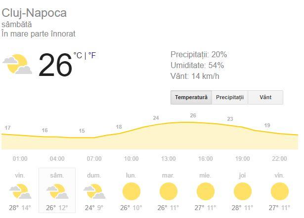 Prognoza meteo de sîmbătă, 15 septembrie, aduce averse la Cluj.