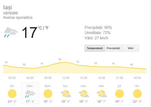 Prognoza meteo pentru ziua de sambata 29 septembrie