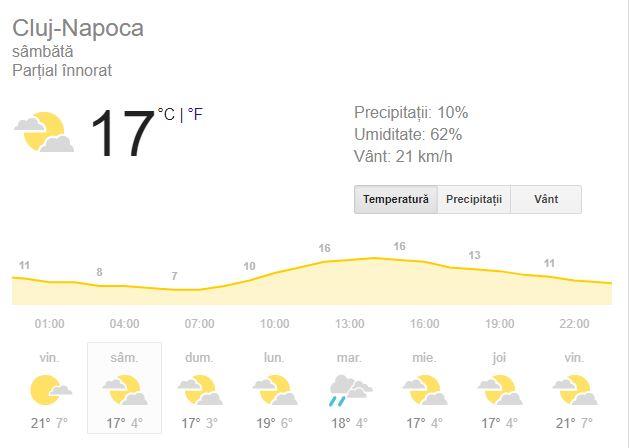 Prognoza meteo pentru ziua de sâmbătă 29 septembrie anunta ploi