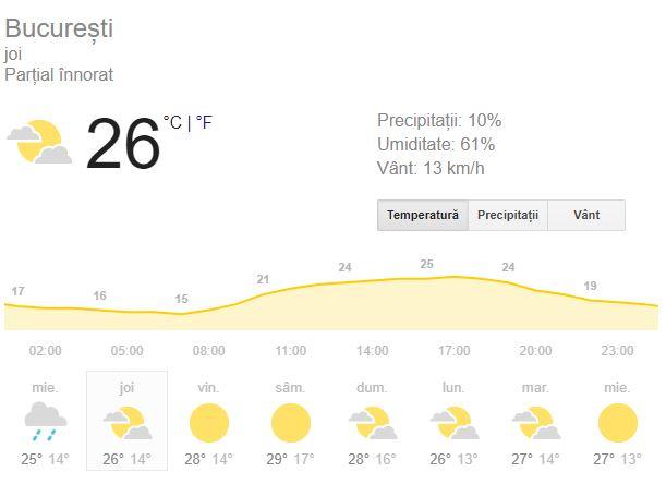 Prognoza meteo de joi, 13 septembrie, se anunță în conformitate cu toamna.