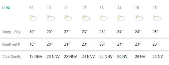 Meteorologii prevestesc constănțenilor un început de săptămână cu un cer predominant noros.