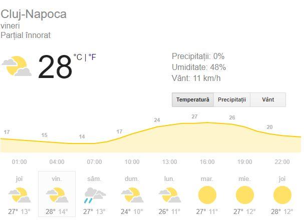 prognoza meteo în cluj, pe data de 14 septembrie se anuntă favorabila.