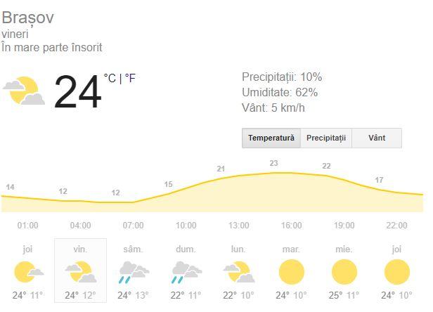 Prognoza meteo 14 septembrie, vineri.