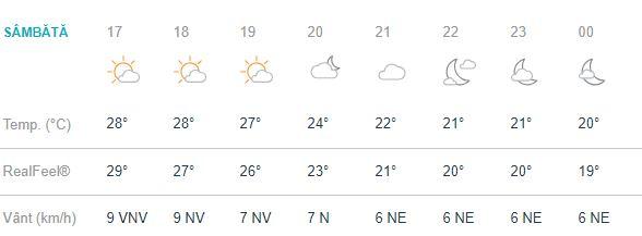 vremea in bucuresti sambata 15 septembrie