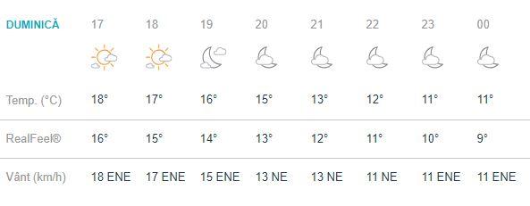 Vremea în Bucuresti de duminica, 30 septembrie, este una care introduce în scena toamna in toata regula