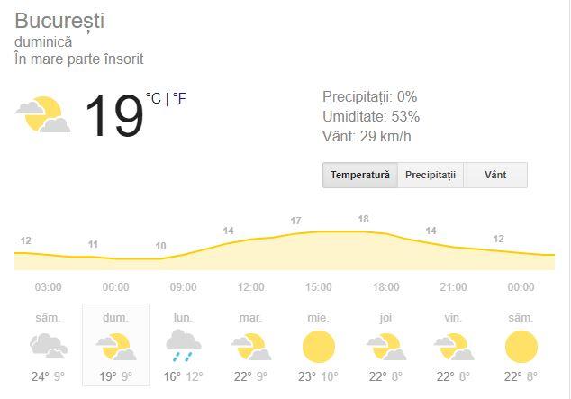Vremea in București de duminica 30 septembrie anunta inceputul clar al toamnei