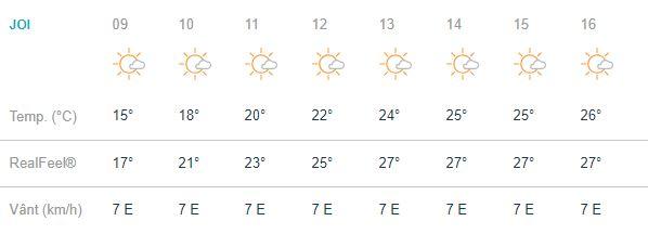 Vremea în bucuresti joi 20 septembrie se anunta favorabila