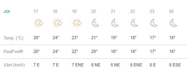 Vremea in bucuresti joi, 20 septembrie, este una favorabila peentru cei aflati in capitală