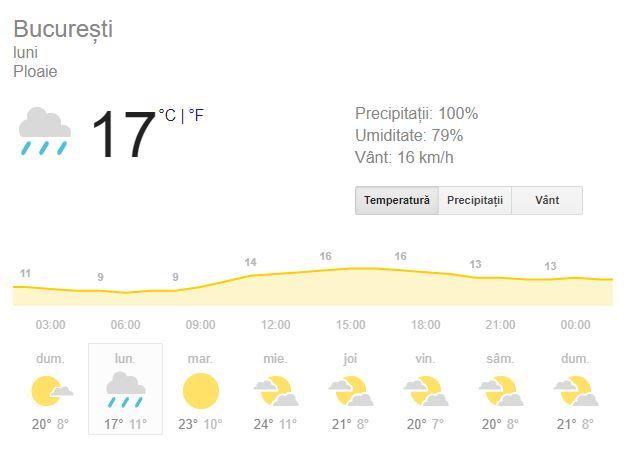 Vremea în București pentru ziua de luni, pe data de 1 octombrie, aduce în prim-plan toamna în toată regula