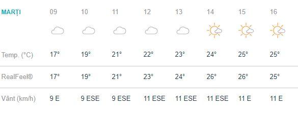 vremea în bucurești marți 18 septembrie 2018