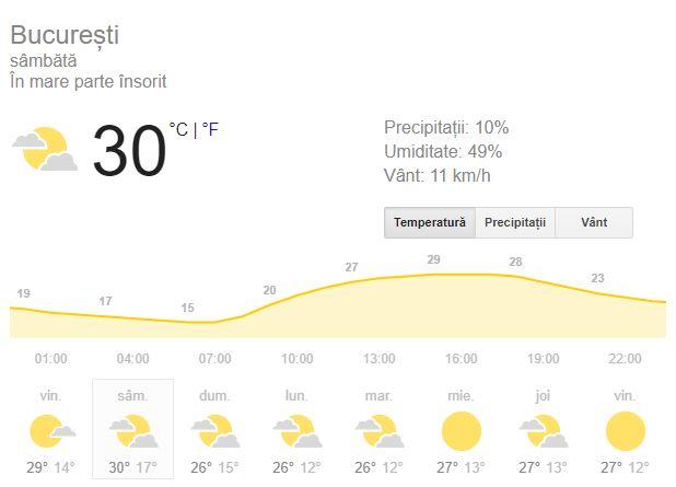 vremea in bucuresti pentru ziua de sambata, 15 septembrie