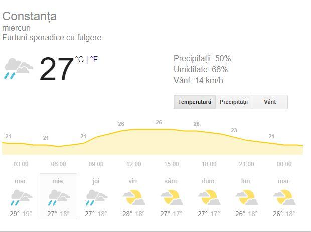 Prognoza meteo , miercuri, 5 septembrie. Toamna asta avem parte de o vară atipică