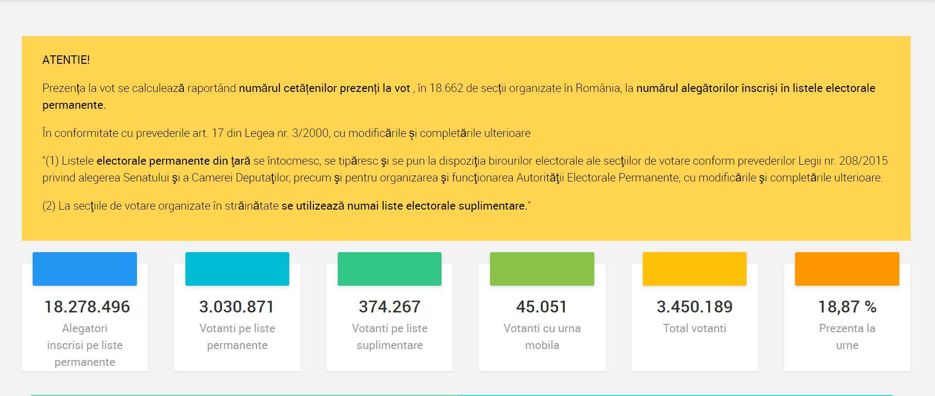 Așa arătau datele la ora 20.30, estimând prezența la vot, conform BEC, până la ora 19.00