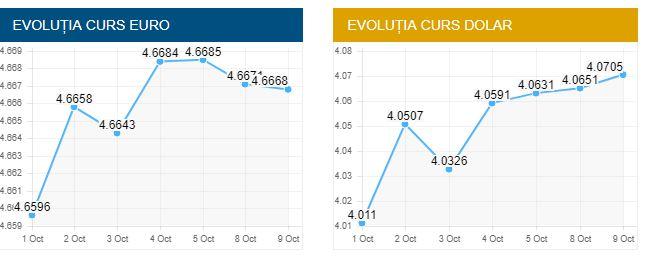 Cursul valutar BNR care indică scăderea drastică a unor valute