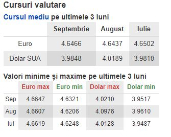 Valori minime și maxime anunțate de Banca Națională a României pentru valutele Euro și dolar american pentru lunile iulie, august și septembrie