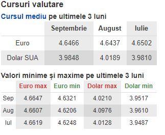 Curs valutar BNR mediu pentru 3 luni de zile. Curs indicat pentru vineri, 19 octombrie 2018