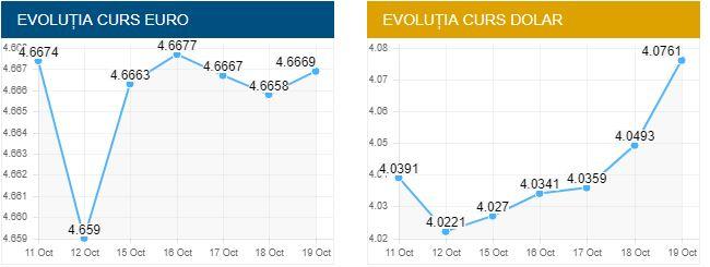 Evoluția cursului euro. Curs valutar euro și doar vineri, 19 octombrie 2018