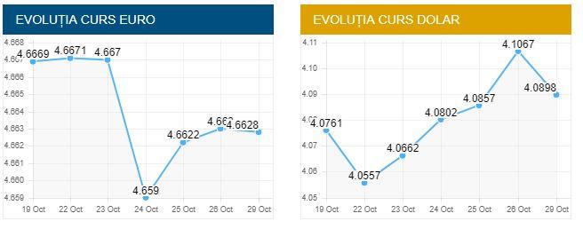 Evoluție curs valutar al Băncii Naționale a Românieie pentru dolar american și euro petru ziua de luni, 29 octombrie 2018.