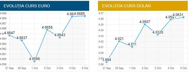 Cursul valutar bnr de astăzi are in plin plan moneda europeana