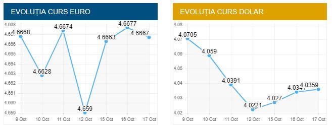 Evoluția cursului euro și al dolarului american