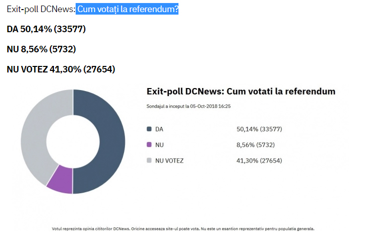 Exit-poll ora 12.00: ce au votat românii la referendum