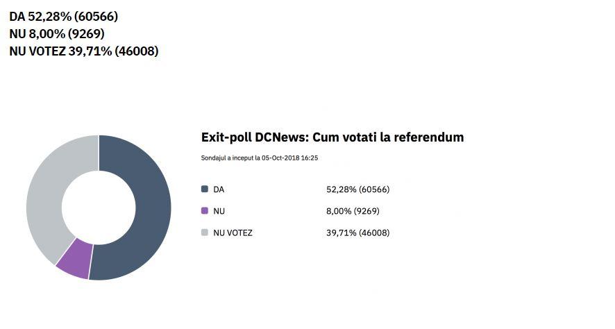 La ora 19.00, așa arăta exit-poll-ul realizat în mediul online, care arată tendințele de vot ale românilor