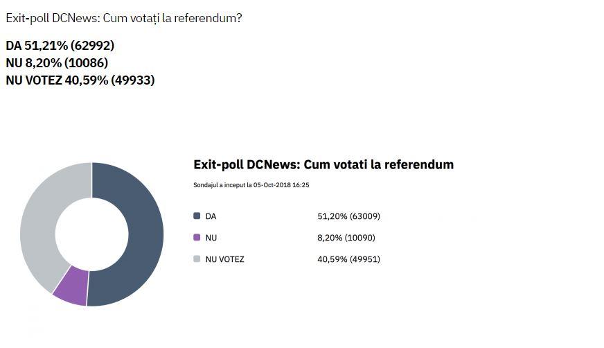 Aceasta este radiografia referendmului, la ora 20.00, realizată printr-un exit-poll online