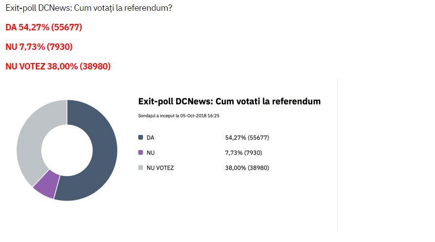 Așa arătau preferințele românilor la ora 17.00, potrivit unui sondaj exit-poll, realizat online