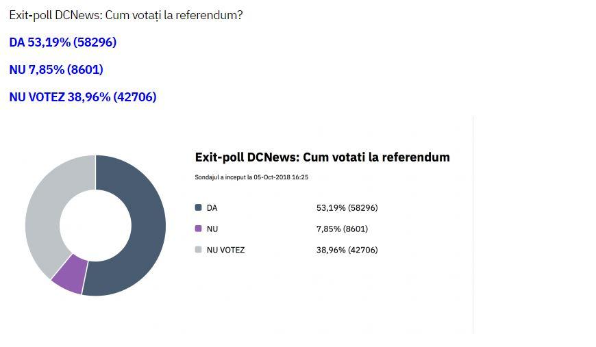 Așa au răspuns cei care au participat la EXIT-POLL-ul online, pentru referendumul pentru modificarea Constituției