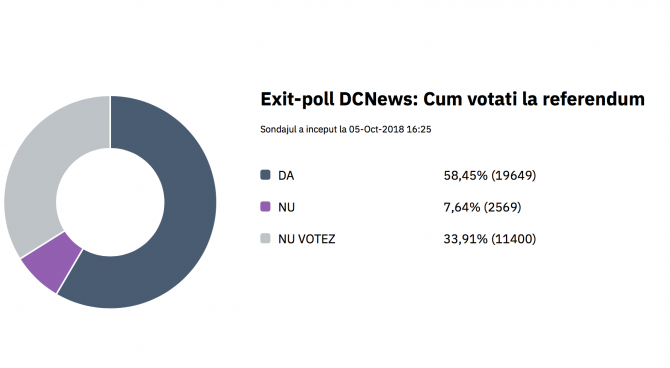 Așa ar arăta situația votului la ora 16.00. potrivit DC News