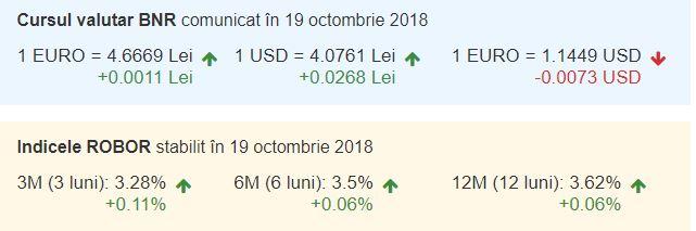 Curs valutar BNR și indicele ROBOR pentru vineri, 19 octombrie 2018