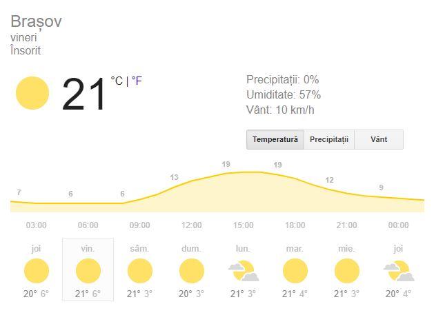 Prognoza meteo pentru ziua de vineri, data de 12 octombrie 2018, este una favorabila la Brasov